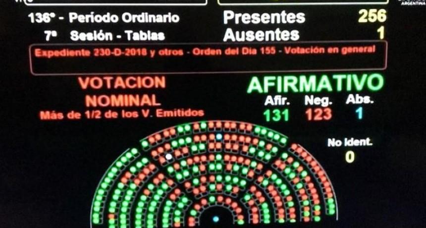 Diputados aprobó el proyecto de legalización del aborto