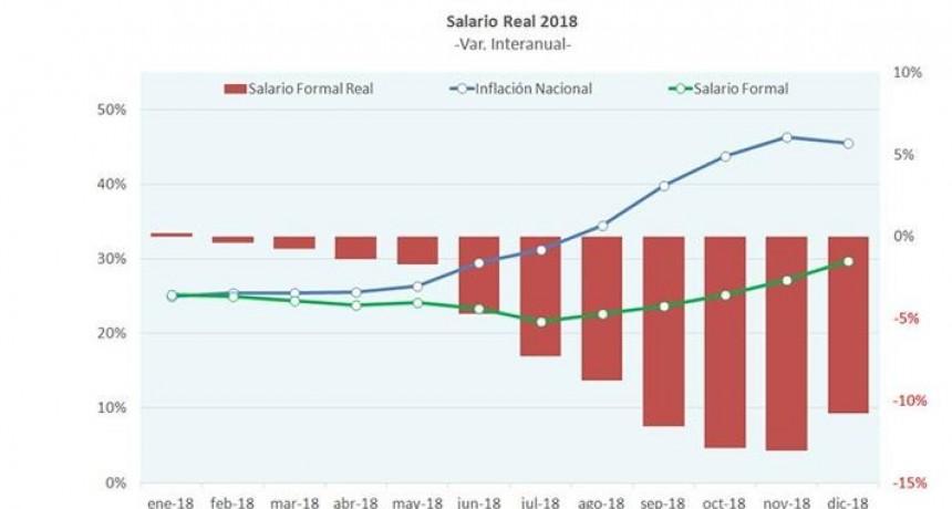 Anticipan que octubre y noviembre serán los peores meses para el salario